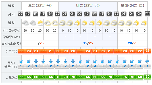 jejuweather20160922