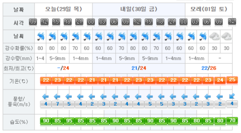 jejuweather20160929