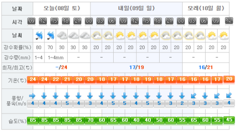 jejuweather08102016