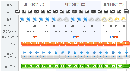 jejuweather20161007
