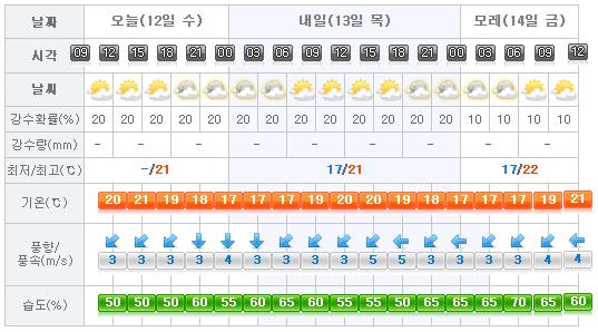 Jeju Island Weather In October