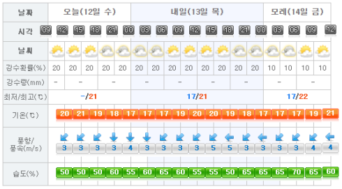 jejuweather20161011