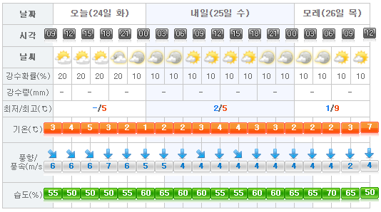 2017-01-24-jeju-weather