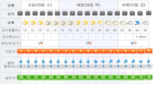 jeju-weather-2017-01-25