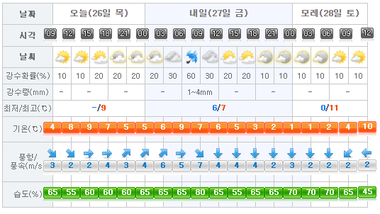 jeju-weather-2017-01-26