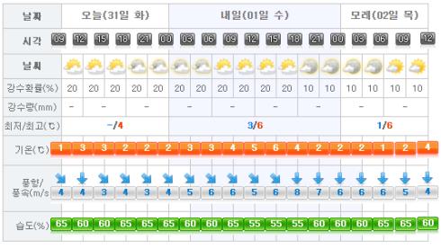 jeju-weather-2017-01-31