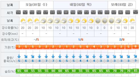 jeju-weather-2017-02-01