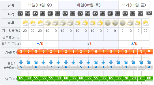 jeju-weather-2017-02-01