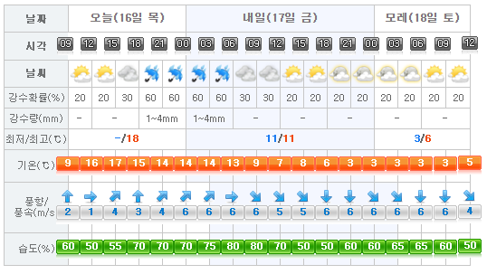 jeju-weather-2016-02-16