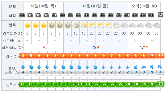 jeju-weather-2017-02-02