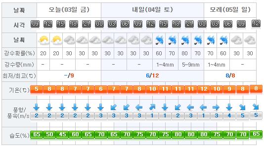 jeju-weather-2017-02-03
