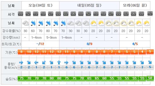 jeju-weather-2017-02-04