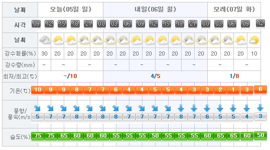 jeju-weather-2017-02-05