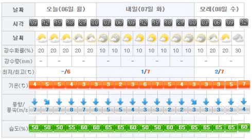 jeju-weather-2017-02-06