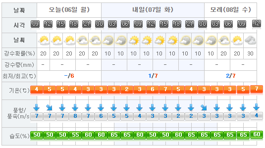 jeju-weather-2017-02-06