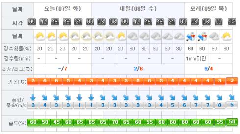 jeju-weather-2017-02-07
