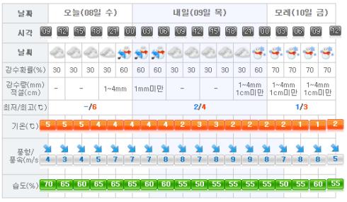 jeju-weather-2017-02-08