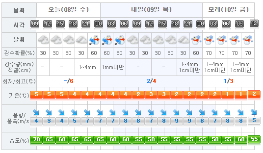 jeju-weather-2017-02-08