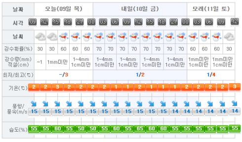 jeju-weather-2017-02-09