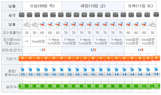 jeju-weather-2017-02-09
