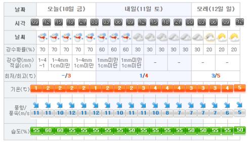 jeju-weather-2017-02-10
