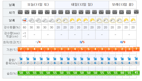 jeju-weather-2017-02-11