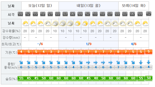 jeju-weather-2017-02-12