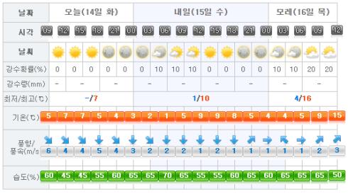 jeju-weather-2017-02-14