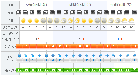 jeju-weather-2017-02-14