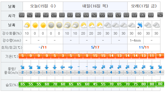 jeju-weather-2017-02-15