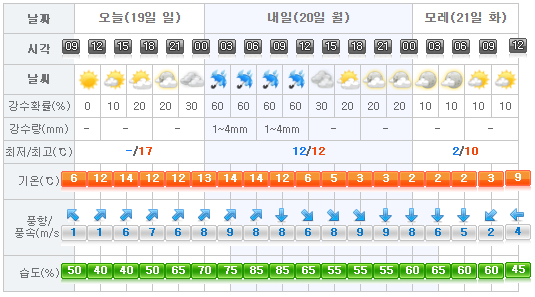 jeju-weather-2017-02-19