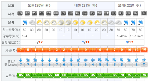 jeju-weather-2017-02-20