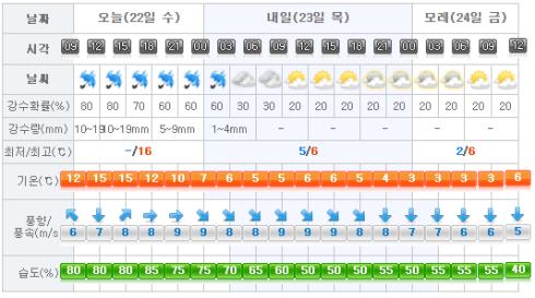 jeju-weather-2017-02-22