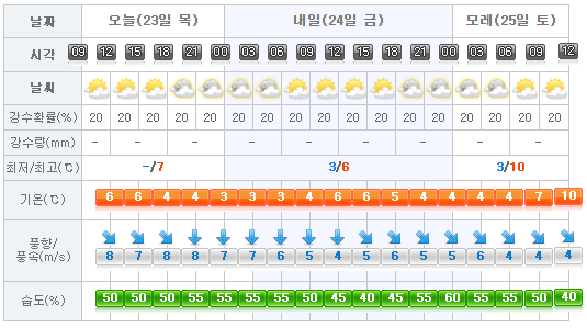jeju-weather-2017-02-23