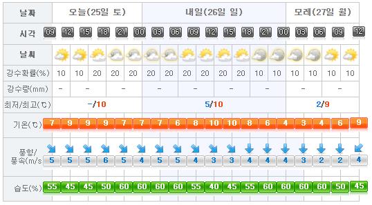 jeju-weather-2017-02-25