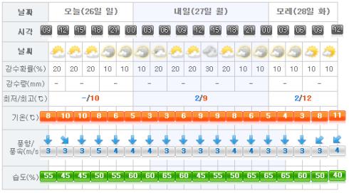 jeju-weather-2017-02-26