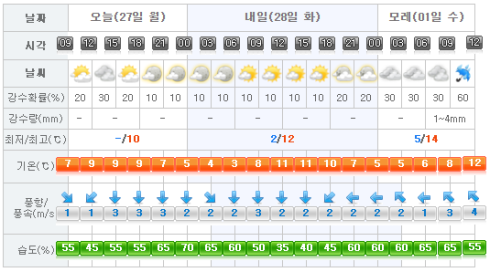 jeju-weather-2017-02-27