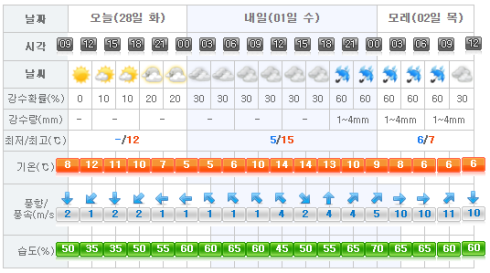 jeju-weather-2017-02-28