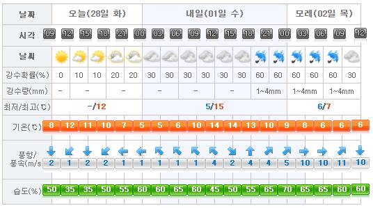 jeju-weather-2017-02-28