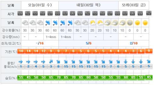 jeju-weather-2017-03-01