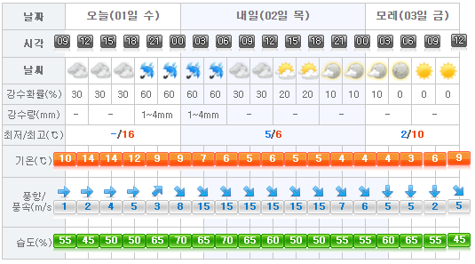 jeju-weather-2017-03-01