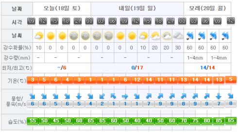 jeju-weather-2018-02-18