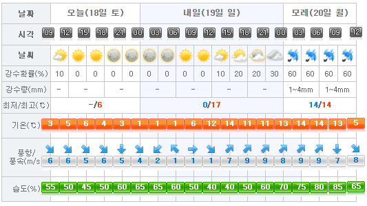 jeju-weather-2018-02-18