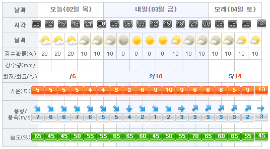 jeju-weather-2017-02-03
