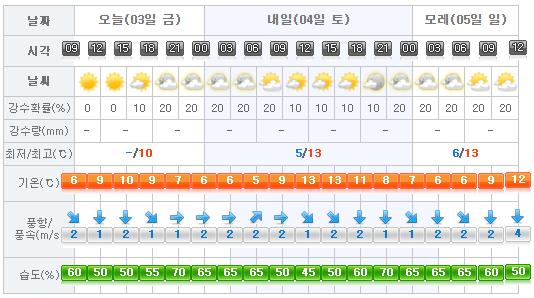 jeju-weather-2017-03-03
