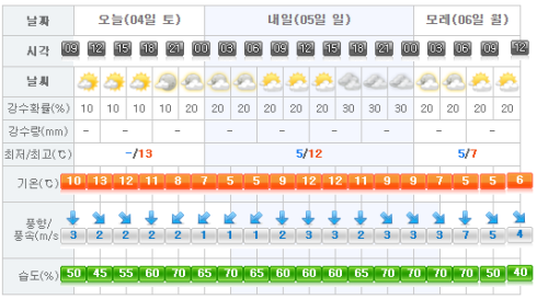 jeju-weather-2017-03-04