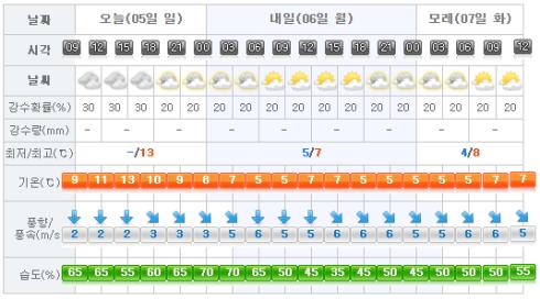 jeju-weather-2017-03-05