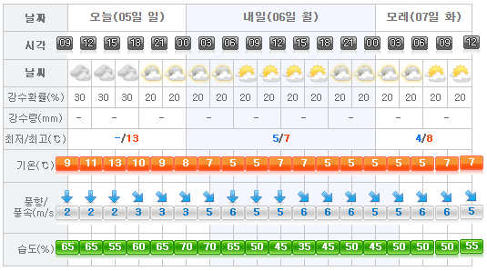 jeju-weather-2017-03-05