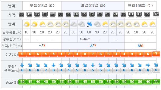 jeju-weather-2017-03-06