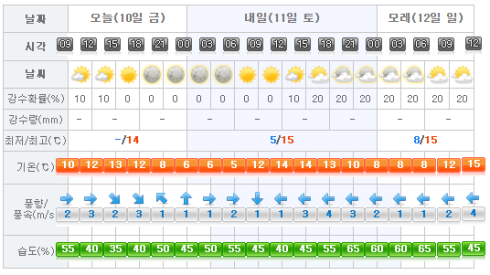 Jeju Weather 2017-03-10